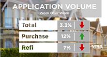 MBA Mortgage Market Update 4/30/20