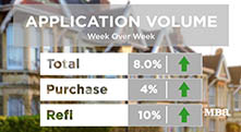 MBA Mortgage Market Update 6/17/20