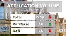 MBA Mortgage Market Update Nov. 18 2020